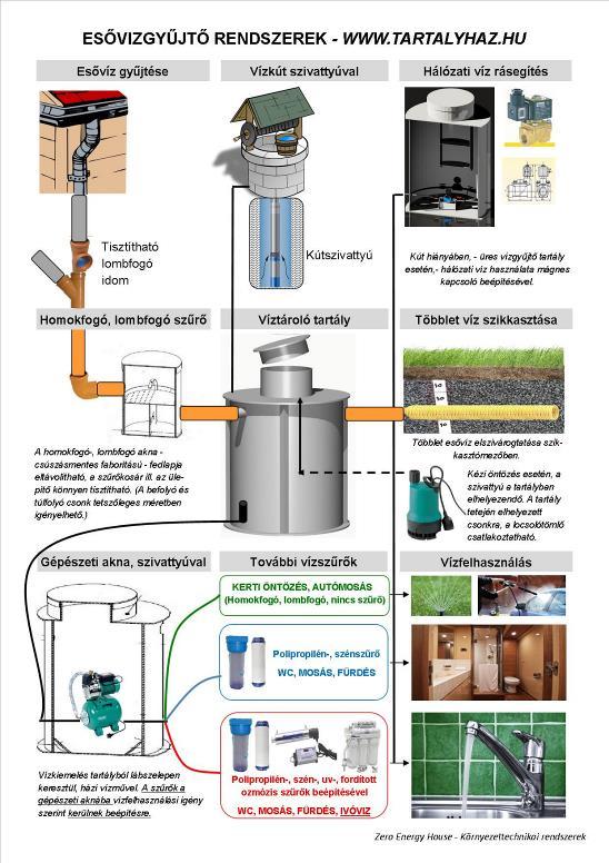Esővíz hasznosító rendszer ár